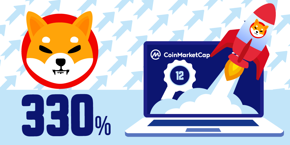 Shiba Inu Sweeps Past AVAX and LTC With More Than 350% Gains